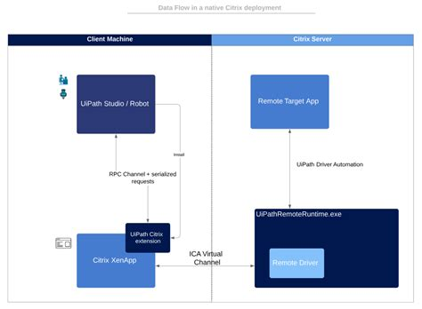 How Native Citrix Automation Works