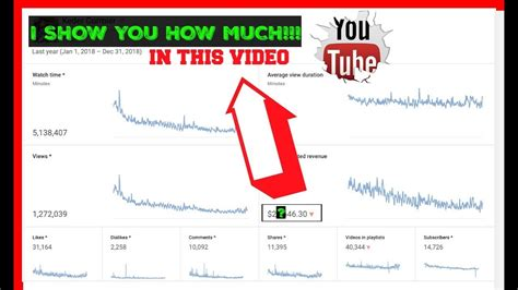 How Much Does Youtube Pay You For 1 Million Views - FilmsWalls