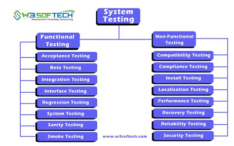 What is System Testing? System Testing Types and Methods