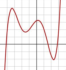 Quintic function - Wikipedia