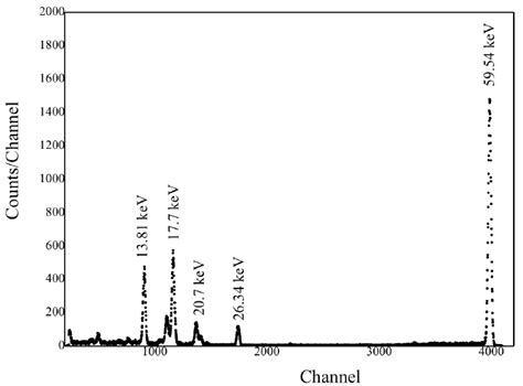 A typical spectrum of Am 241 (source to detector distance
