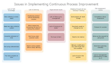 Affinity diagram - Implementing continuous process improvement